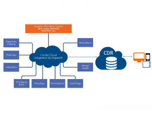 Integrate HL7 to CDR