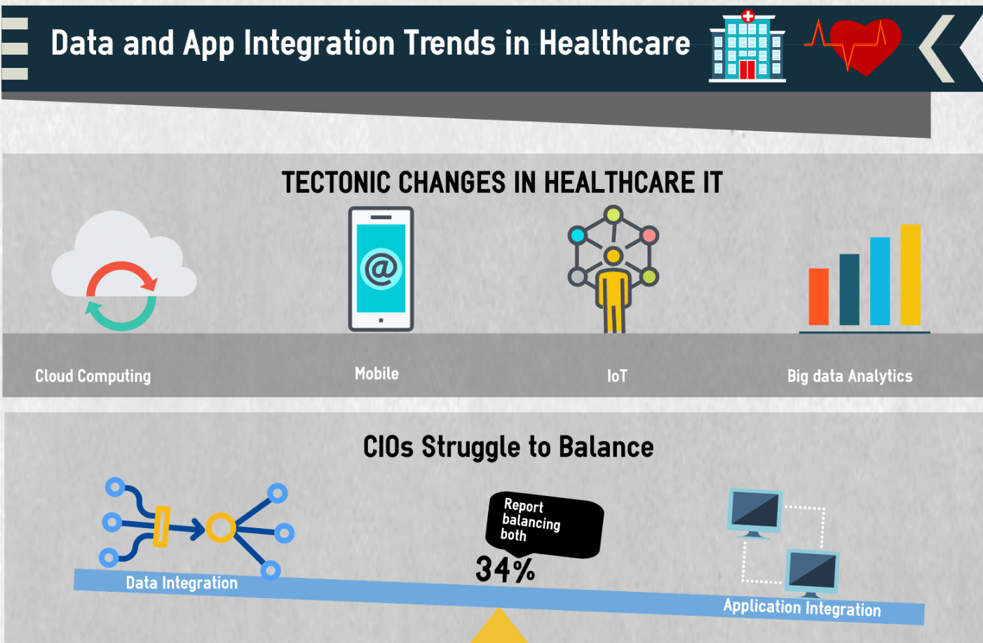 healthcare data integration trend infographic